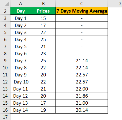 Moving Average Formula Example 3.3png