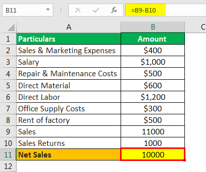 Operating Ratio Formula Example 2.1