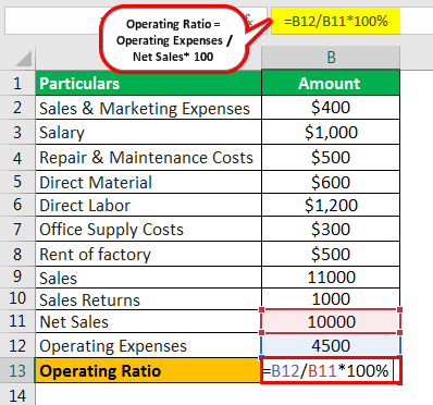 Operating Ratio Formula Example 2.3