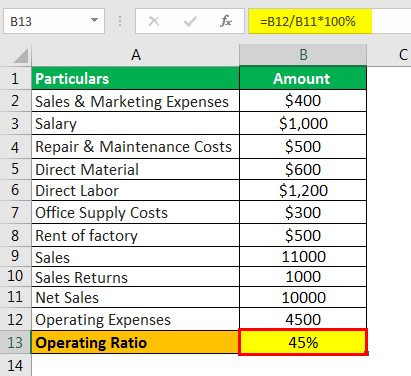 Operating Ratio Formula Example 2.4