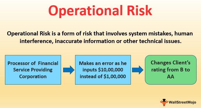 Operational-Risk