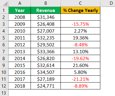 Percent Change in Excel Example 1.5