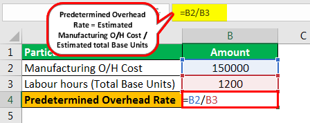 Predetermined Overhead Rate Formula Example 1.1png
