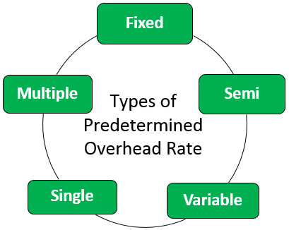 Predetermined Overhead Rate Types