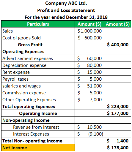 Profit and Loss Statement Example 2