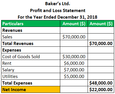 Profit And Loss Statement Examples P L Calculations