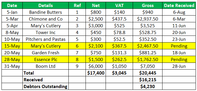 Sales Ledger Example 1
