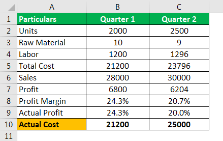 Standard Costing Example 1.7