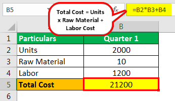 Standard Costing Example 1