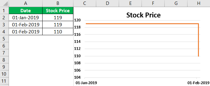 Step Chart in Excel Example 1.14