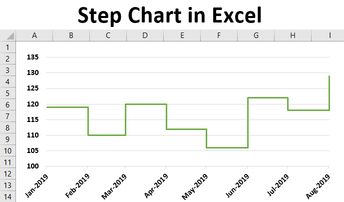 Step Chart in Excel