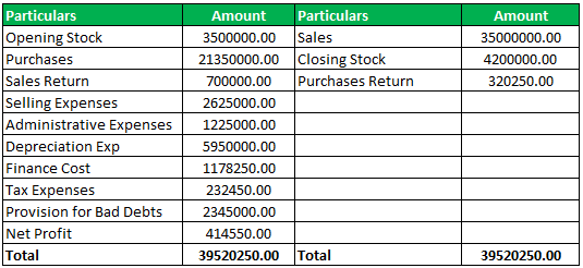 Stock Turnover Ratio Formula Example 2