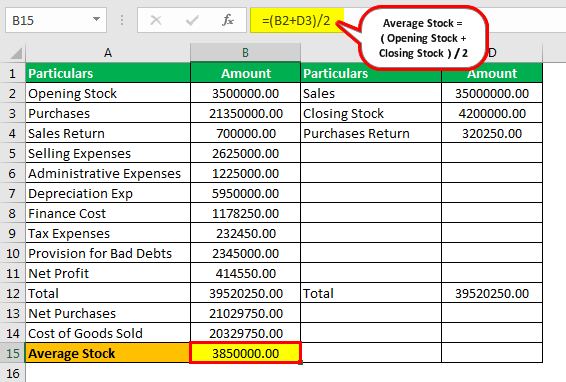 Stock Turnover Ratio Formula Example 2.2png