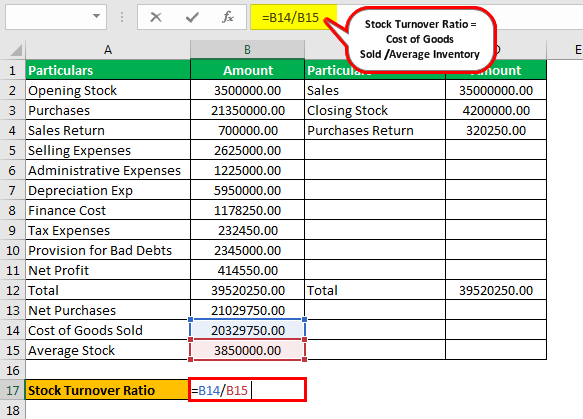 Stock Turnover Ratio Formula Example 2.3png