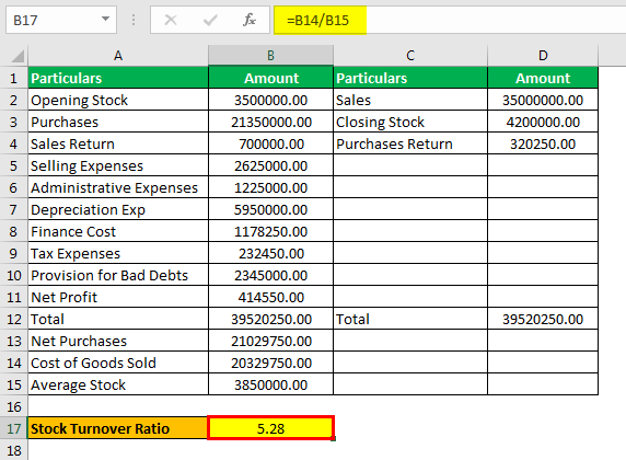 Stock Turnover Ratio Formula Example 2.4png