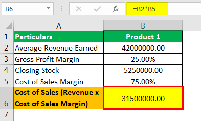 Stock Turnover Ratio Formula Example 3.2png