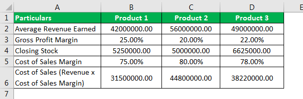 Stock Turnover Ratio Formula Example 3.6png