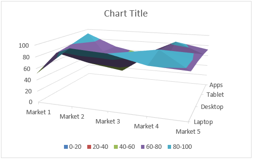 Surface Chart in Excel Example 1-4