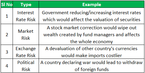 Systematic Risk Example