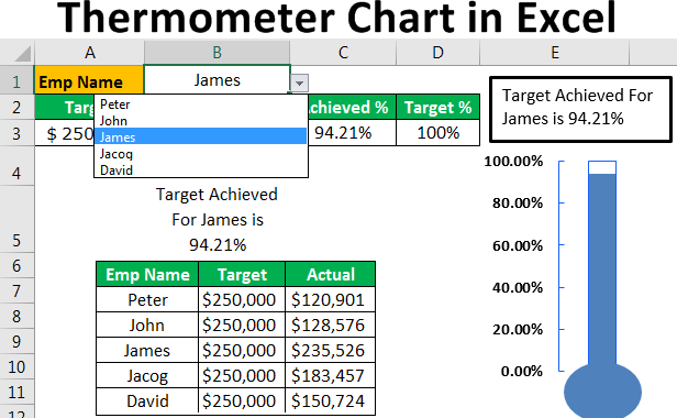 Thermometer Chart in Excel