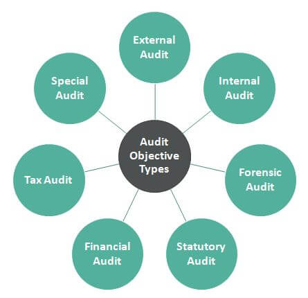 Types of Audit Objective