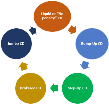 Types of CD
