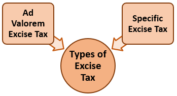 Types of Excise Tax
