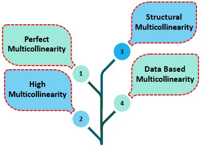 Types of Multicollinearity