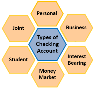 Types of checking account