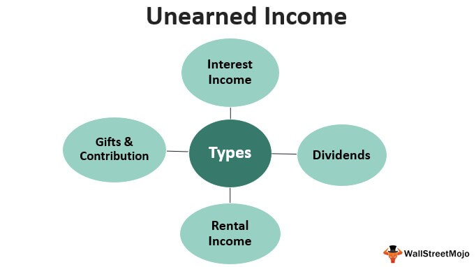 Unearned Income