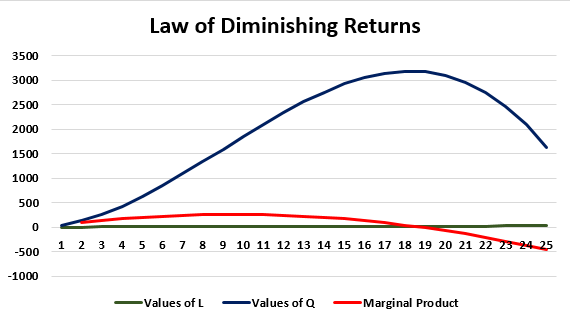 law of diminising returns Example 1-1