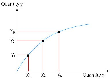 law of diminising returns graph