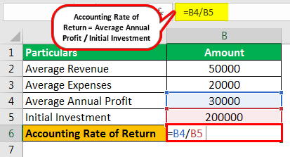 Accounting Rate of Return Formula Example 1.1
