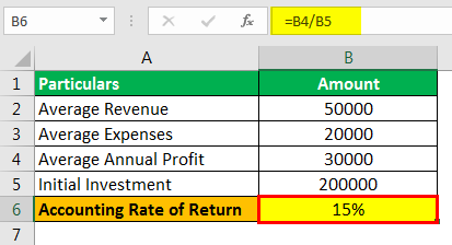Accounting Rate of Return Formula Example 1.2