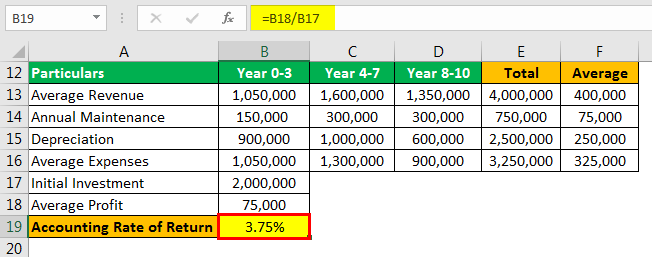 Accounting Rate of Return Formula Example 3.3