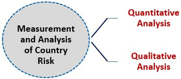 Analysis of Country Risk