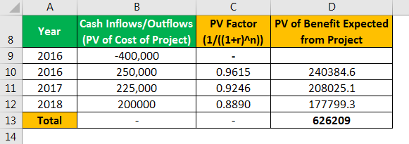 Benefit Cost Ratio Formula Example 2.1