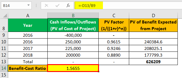 Benefit Cost Ratio Formula Example 2.3