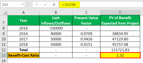 Benefit Cost Ratio Formula Example 4.7