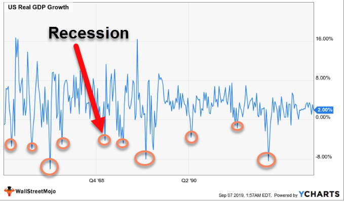 Business Cycle - Recession