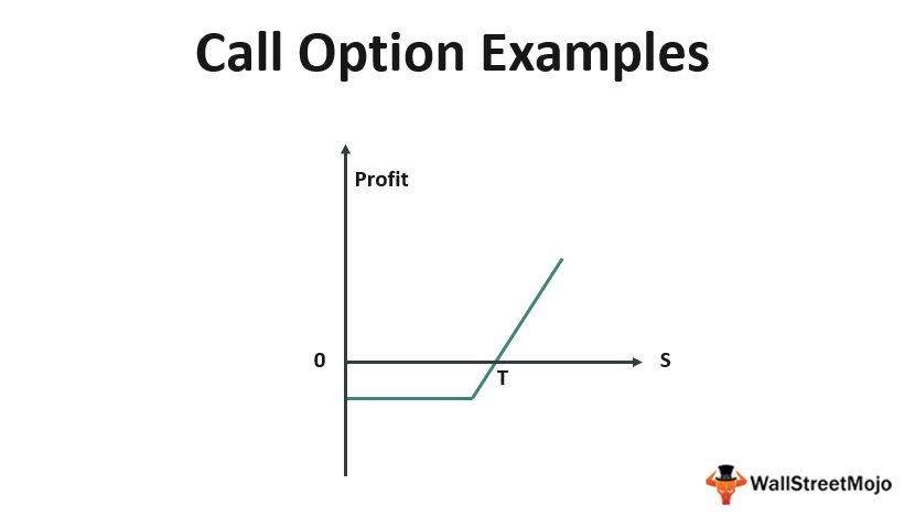 Call Option_Examples