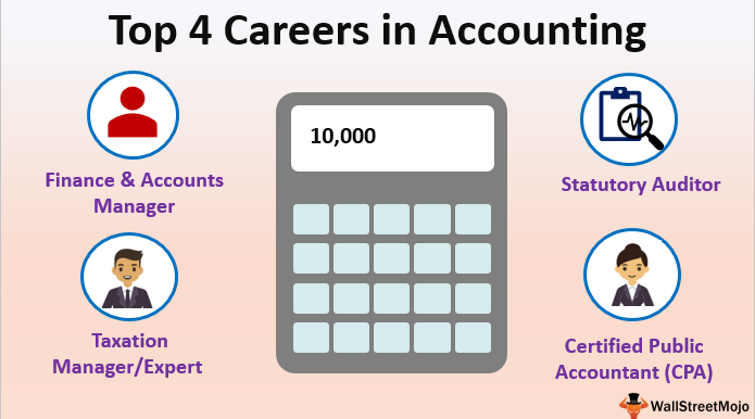 Careers in Accounting