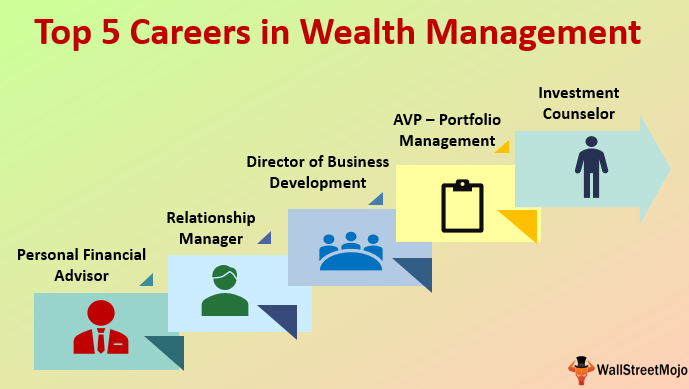 wealth management careers list of top 5 jobs in wealth management. Black Bedroom Furniture Sets. Home Design Ideas