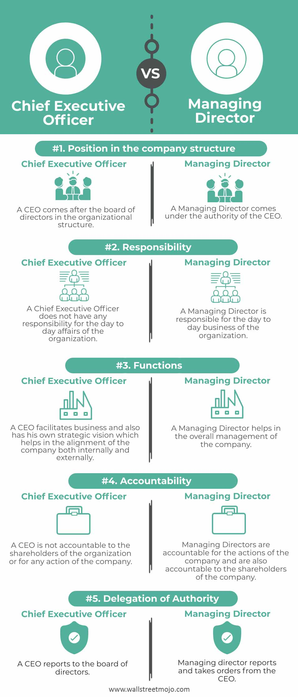 Chief-Executive-Officer-vs-Managing-Director-info
