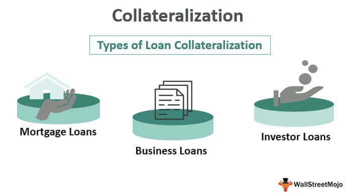 Collateralization