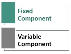 Components of Mixed Cost