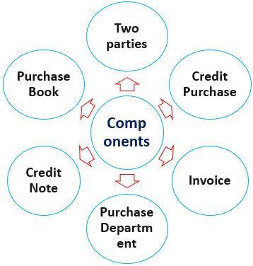 Components of Purchase Journal