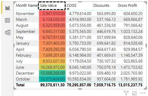 Conditional Formatting in Power BI (Background Color)