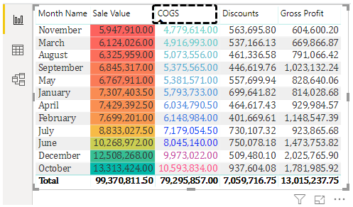 Conditional Formatting in Power BI (Fill COGS)