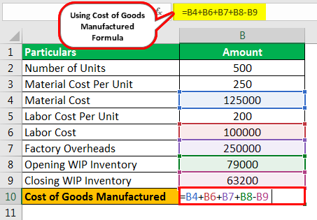 Cost of Goods Manufactured Formula Example 2.2